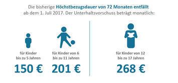 Die Grafik zeigt die Höhe des monatlichen Unterhaltsvorschusses.