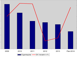 Grafik Eigenkapitalentwicklung